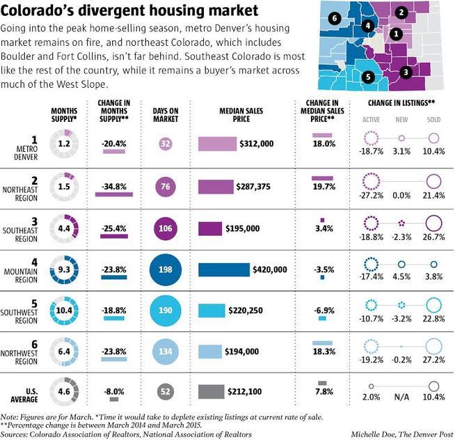 Colorado's Home Sales Graphic